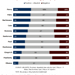 Pew'den medya araştırması: Amerikan medyası hangi 2012 adayına karşı en fazla negatif?