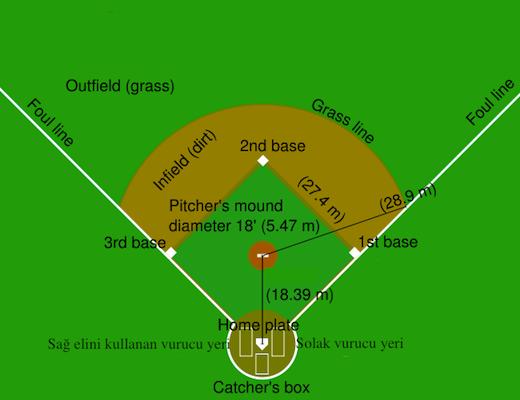 beyzbol sahasi Beyzbol nasıl oynanır? Kuralları nelerdir?