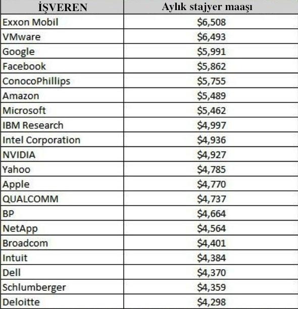 Galsdoor'un raporuna göre, en yüksek 20 stajyer maaşının